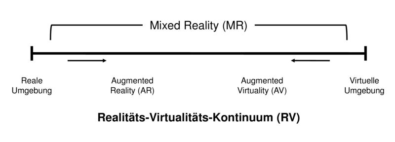 Augmented Reality, Virtual Reality und Mixed Reality