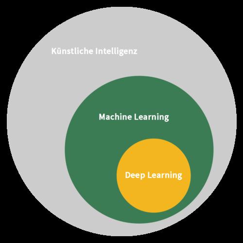 Grafik Künstliche Intelligenz