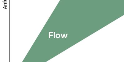 Was Gamification aus der Flow Theorie lernen kann