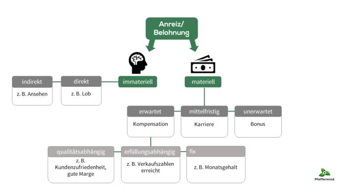Schaubild Bestandteile Anreizsysteme Pfeffermind