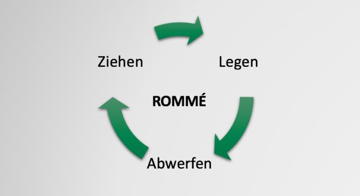 Spiel-Element Aktion: Core-Loop des Kartenspiels Rommé