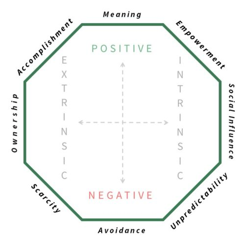 Motivational Design: Die 8 Pfeiler der Octalysis